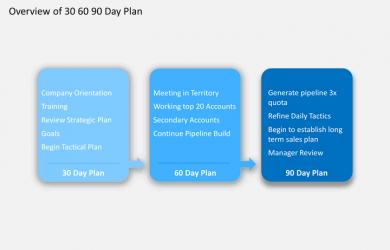 day plan template powerpoint days plan slide