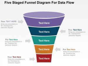 sales plan five staged funnel diagram for data flow flat powerpoint design slide
