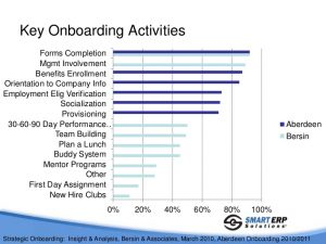 sales plan implementing onboarding best practices in your peoplesoft hcm