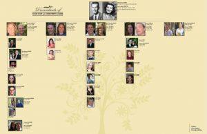 generation pedigree chart fourgenerationdescendantchart