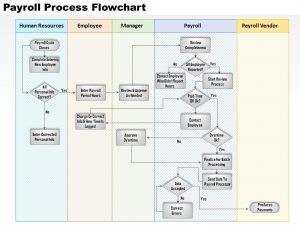 day plan template payroll process flowchart powerpoint presentation slide