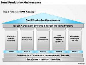 day plan template total productive maintenance powerpoint presentation slide
