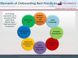 day plan template new leader onboarding best practices