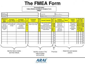action plan template excel dfmea dr dvp kcv