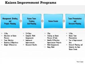 action plan template word kaizen improvement programs powerpoint presentation slide template slide