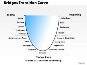 action plan template word bridges transition curve powerpoint presentation slide template slide