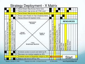 action planning template excel hoshin planning presentation