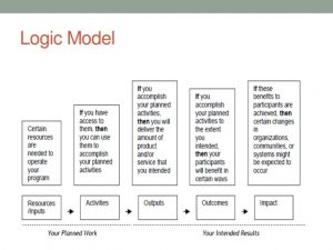 action plans format theory of change wandsworth