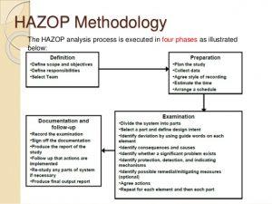 analysis report template hazop group