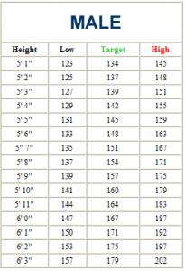average baby weight chart male
