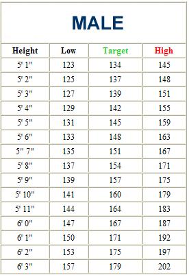 average baby weight chart