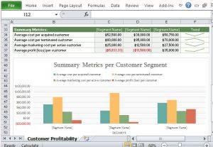 bar inventory list show customer profitability in visual format