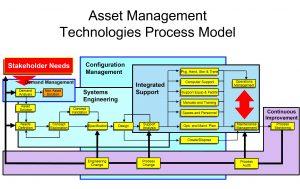 best cv format asset management a