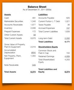 blank balance sheet what goes on the balance sheet balance sheet