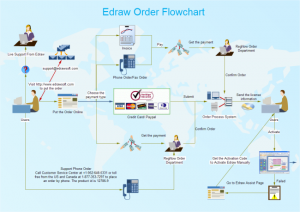 blank flow chart template for word order flowchart