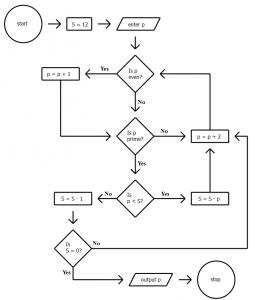 blank flow chart template gi nafp img