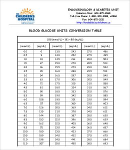 blood sugar chart pdf conversion blood glucose level chart
