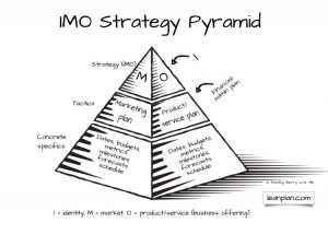 book outline template imo strategy pyramid