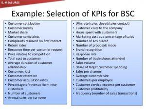 brand strategy template balanced scorecard brief understanding