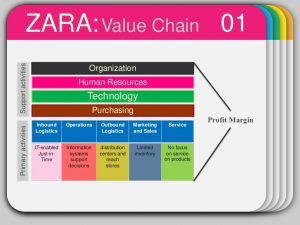 brand strategy template business strategy zara
