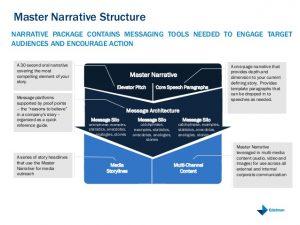 brand strategy template the edelman master narrative