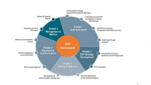branding strategy template building an employee value proposition