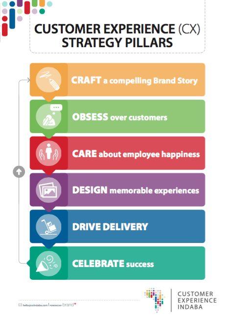 branding strategy template