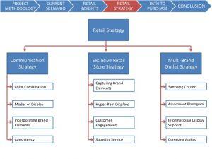 branding strategy template reatil market strategy for samsung mobile leo burnett