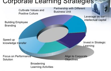 branding strategy template training and hr development in manufacturing