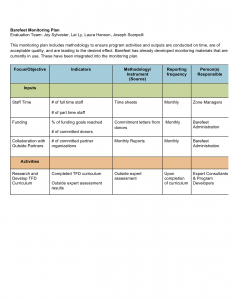 budget proposal sample monitoring plan