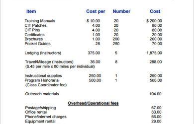 budgetary proposal template training budget proposal template