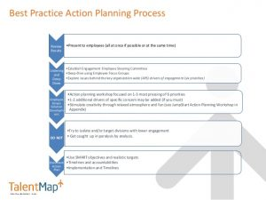 business action plan after the employee engagement survey now what best practices in communicating survey results and action planning