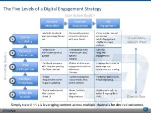 business action plan digital engagement steps to build analyze measure your digital engagement strategy