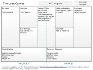business model canvas template word blank lean canvas powerpoint