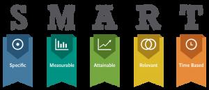 business plan outline template smart goals