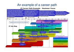 career development plan example it competence framework in shell sfia