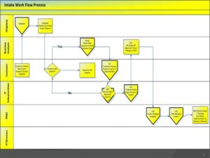 case notes template intake process itpmo