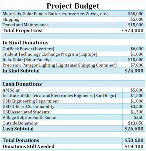 cash budget example project budget