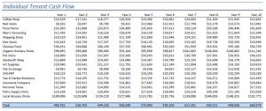 cash flow analysis template commercial cash flow model individual tenant cash flow