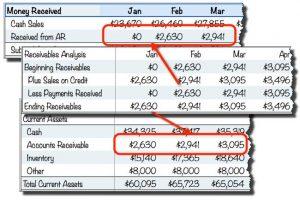 cash flow analysis template linking receivables