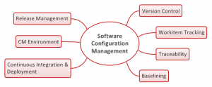 change management plan example configuration management process increments