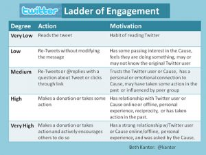 change management plan example twitter ladder of engagement
