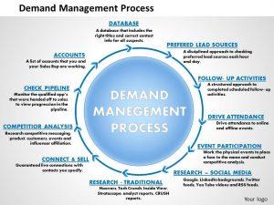 change management plan templates demand management process powerpoint presentation slide