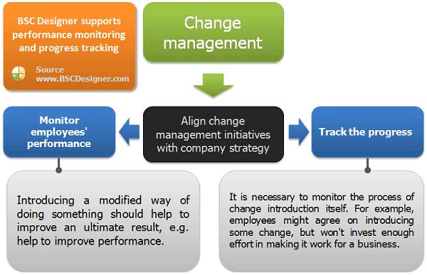 change management plan templates