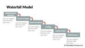 change management plan templates pptx flat design waterfall model