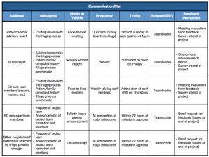 communication plan example communicationplan sample