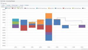 company flow chart cash flow chart in dynamics nav