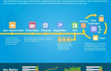 company flow chart sales process map