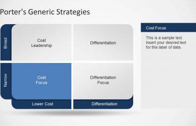 comparison chart templates porter generic strategies