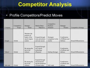 competitor analysis templates case study analysis of google